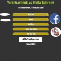 Yurii Kravchuk vs Nikita Tatarkov h2h player stats