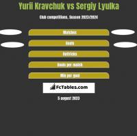 Yurii Kravchuk vs Sergiy Lyulka h2h player stats