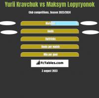Yurii Kravchuk vs Maksym Lopyryonok h2h player stats