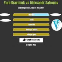 Yurii Kravchuk vs Oleksandr Safronov h2h player stats