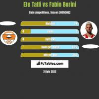 Efe Tatli vs Fabio Borini h2h player stats