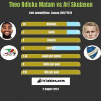 Theo Ndicka Matam vs Ari Skulason h2h player stats
