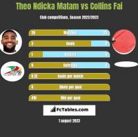 Theo Ndicka Matam vs Collins Fai h2h player stats