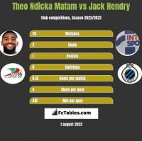 Theo Ndicka Matam vs Jack Hendry h2h player stats