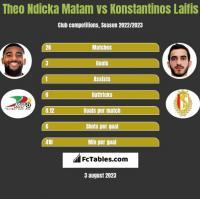 Theo Ndicka Matam vs Konstantinos Laifis h2h player stats