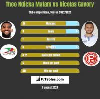 Theo Ndicka Matam vs Nicolas Gavory h2h player stats