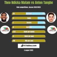 Theo Ndicka Matam vs Anton Tanghe h2h player stats