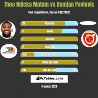 Theo Ndicka Matam vs Damjan Pavlovic h2h player stats