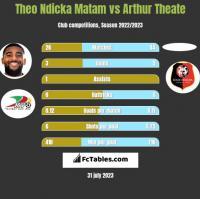 Theo Ndicka Matam vs Arthur Theate h2h player stats