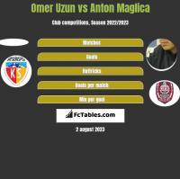 Omer Uzun vs Anton Maglica h2h player stats