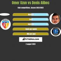 Omer Uzun vs Denis Alibec h2h player stats