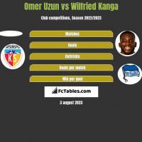 Omer Uzun vs Wilfried Kanga h2h player stats