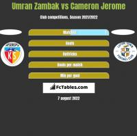 Umran Zambak vs Cameron Jerome h2h player stats