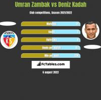 Umran Zambak vs Deniz Kadah h2h player stats