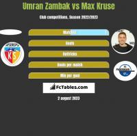 Umran Zambak vs Max Kruse h2h player stats