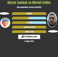 Umran Zambak vs Mevlut Erdinc h2h player stats