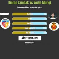 Umran Zambak vs Vedat Muriqi h2h player stats