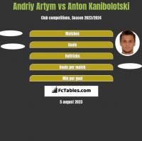 Andriy Artym vs Anton Kanibolotski h2h player stats