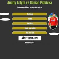 Andriy Artym vs Roman Pidkivka h2h player stats