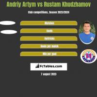 Andriy Artym vs Rustam Khudzhamov h2h player stats