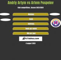 Andriy Artym vs Artem Pospelov h2h player stats