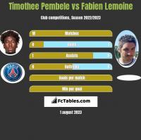 Timothee Pembele vs Fabien Lemoine h2h player stats