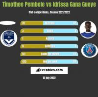 Timothee Pembele vs Idrissa Gana Gueye h2h player stats