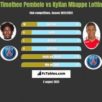 Timothee Pembele vs Kylian Mbappe Lottin h2h player stats