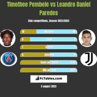 Timothee Pembele vs Leandro Daniel Paredes h2h player stats