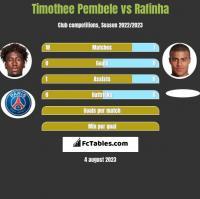 Timothee Pembele vs Rafinha h2h player stats