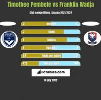 Timothee Pembele vs Franklin Wadja h2h player stats
