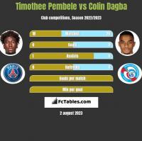 Timothee Pembele vs Colin Dagba h2h player stats