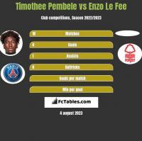 Timothee Pembele vs Enzo Le Fee h2h player stats