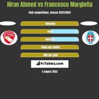 Hiran Ahmed vs Francesco Margiotta h2h player stats
