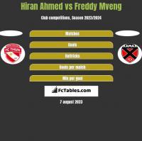 Hiran Ahmed vs Freddy Mveng h2h player stats