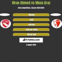 Hiran Ahmed vs Musa Araz h2h player stats