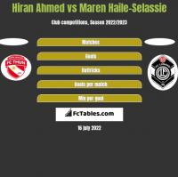 Hiran Ahmed vs Maren Haile-Selassie h2h player stats