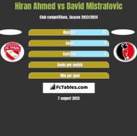 Hiran Ahmed vs David Mistrafovic h2h player stats