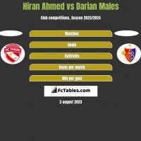Hiran Ahmed vs Darian Males h2h player stats