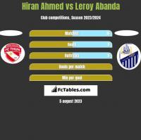 Hiran Ahmed vs Leroy Abanda h2h player stats