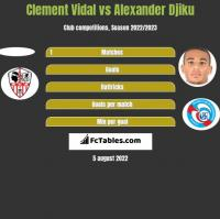 Clement Vidal vs Alexander Djiku h2h player stats