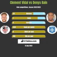 Clement Vidal vs Denys Bain h2h player stats