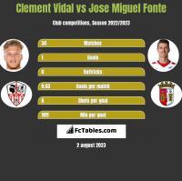 Clement Vidal vs Jose Miguel Fonte h2h player stats