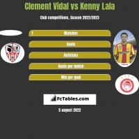 Clement Vidal vs Kenny Lala h2h player stats