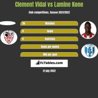 Clement Vidal vs Lamine Kone h2h player stats