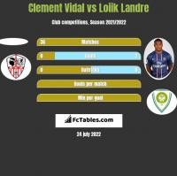 Clement Vidal vs Loiik Landre h2h player stats