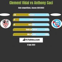 Clement Vidal vs Anthony Caci h2h player stats