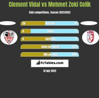 Clement Vidal vs Mehmet Zeki Celik h2h player stats