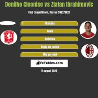 Denilho Cleonise vs Zlatan Ibrahimovic h2h player stats
