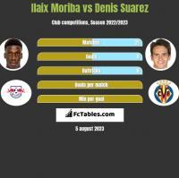 Ilaix Moriba vs Denis Suarez h2h player stats